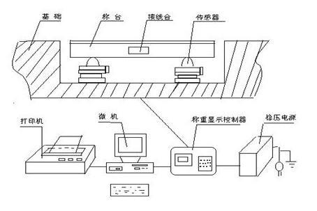 江阴电子地磅结构